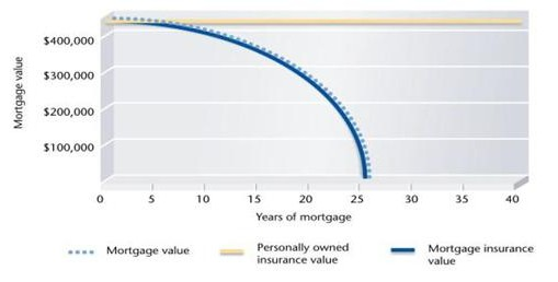Mortgage Insurance, personal mortgage insurance, lender's mortgage insurance, protect your home, death benefit