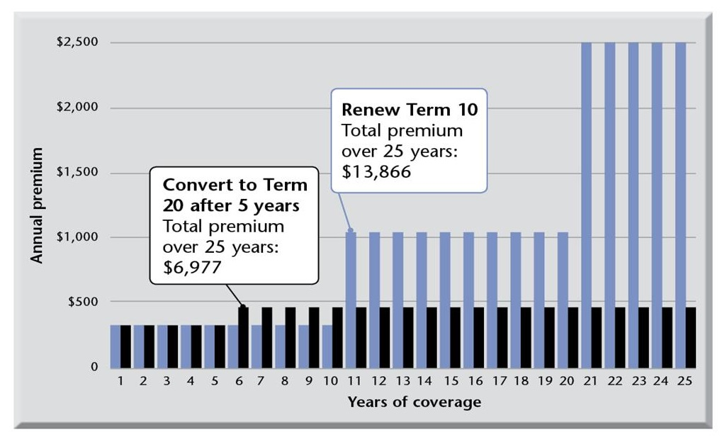 converting your insurance, term life insurance, premiums, renewal, rate increase, risk class