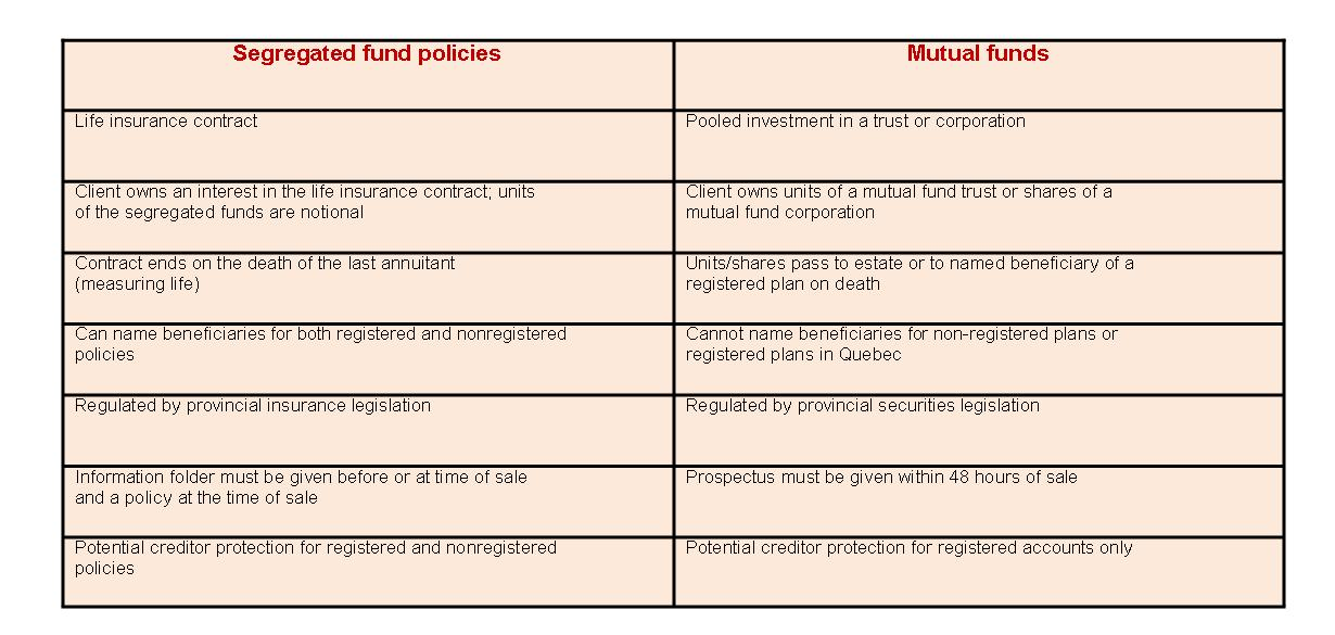 segregated funds, seg funds, mutual funds, preserving funds, estate bypass, tax reduction, preferred pricing, creditor protection